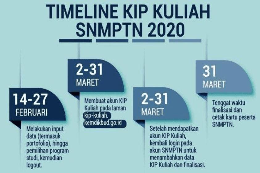 Cara Daftar KJP Plus Dan Detail Tentang KIP - MyRobin